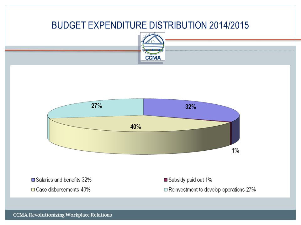 BUDGET EXPENDITURE DISTRIBUTION 2014/2015 CCMA Revolutionizing Workplace Relations 20