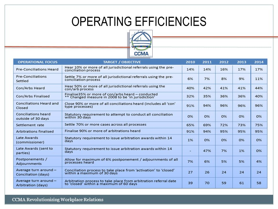 OPERATING EFFICIENCIES CCMA Revolutionizing Workplace Relations 31