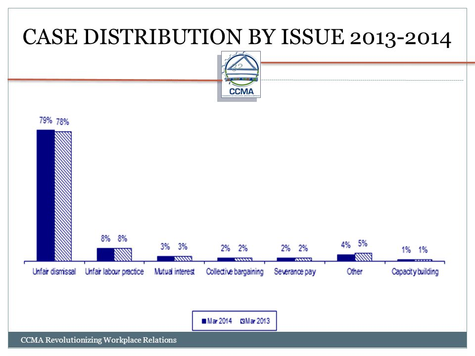CASE DISTRIBUTION BY ISSUE 2013-2014 CCMA Revolutionizing Workplace Relations 32