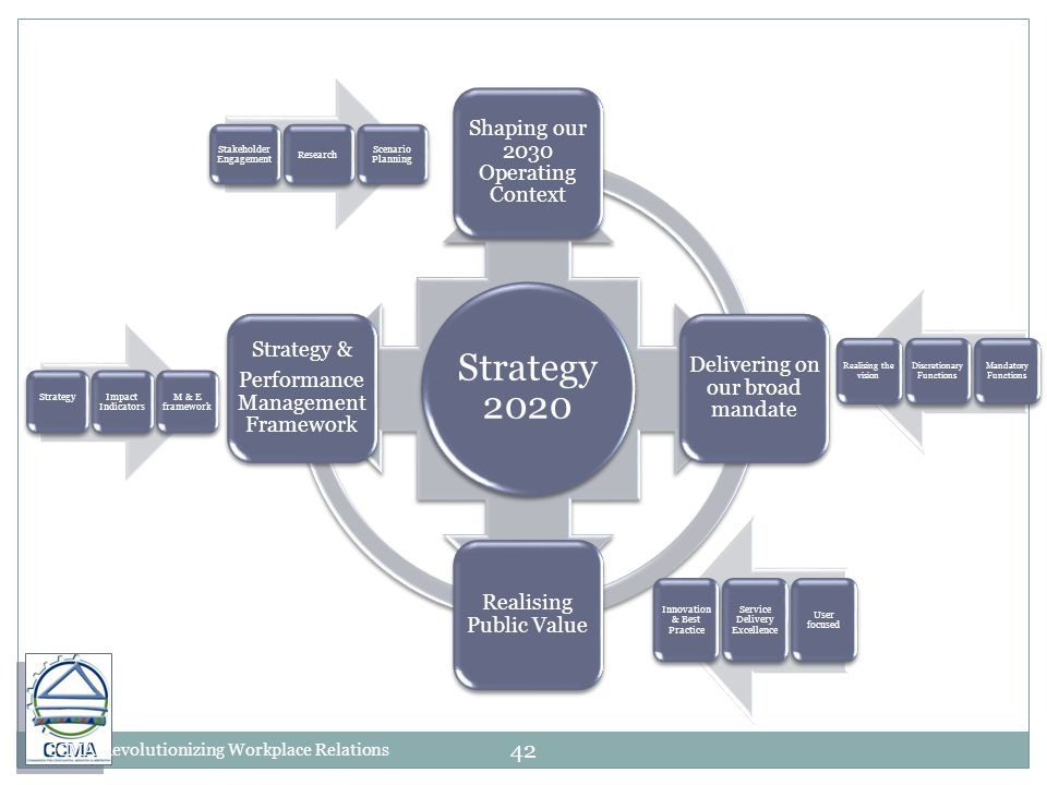 Strategy 2020 Shaping our 2030 Operating Context Delivering on our broad mandate Realising Public Value Strategy & Performance Management Framework Stakeholder Engagement Research Scenario Planning StrategyImpact Indicators M & E framework Innovation & Best Practice Service Delivery Excellence User focused Realising the vision Discretionary Functions Mandatory Functions CCMA Revolutionizing Workplace Relations 42