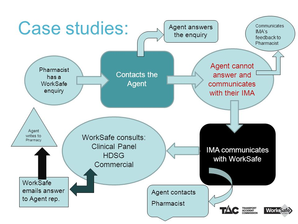 Case studies: Pharmacist has a WorkSafe enquiry Contacts the Agent Agent cannot answer and communicates with their IMA IMA communicates with WorkSafe