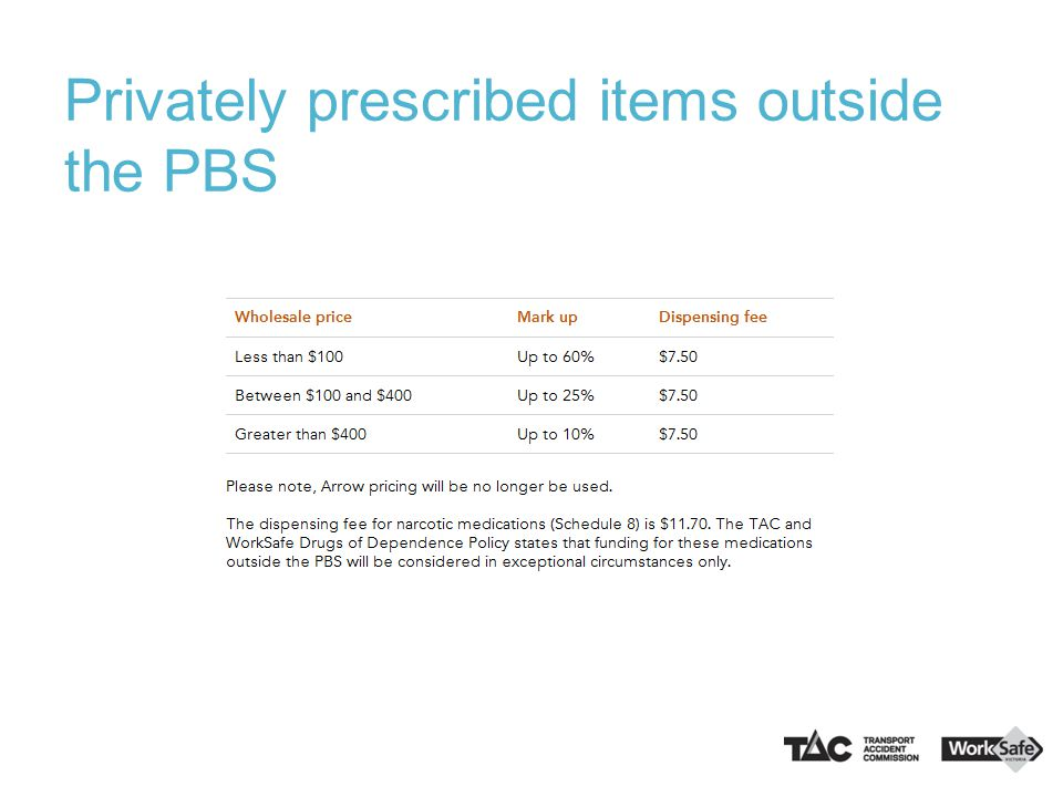 Privately prescribed items outside the PBS