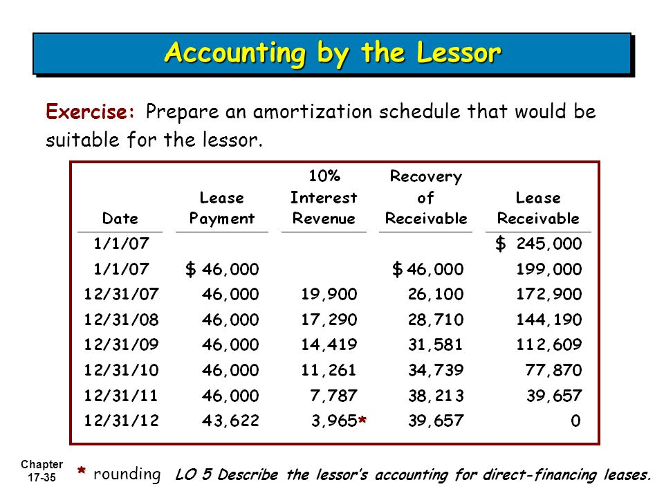 Chapter 17-35 Accounting by the Lessor Exercise: Prepare an amortization schedule that would be suitable for the lessor.