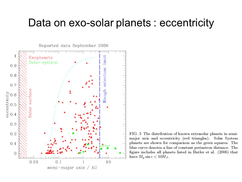 Data on exo-solar planets : eccentricity :