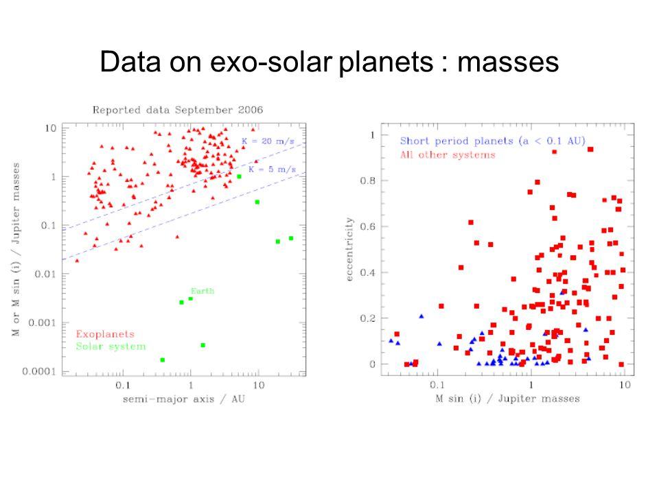 Data on exo-solar planets : masses :