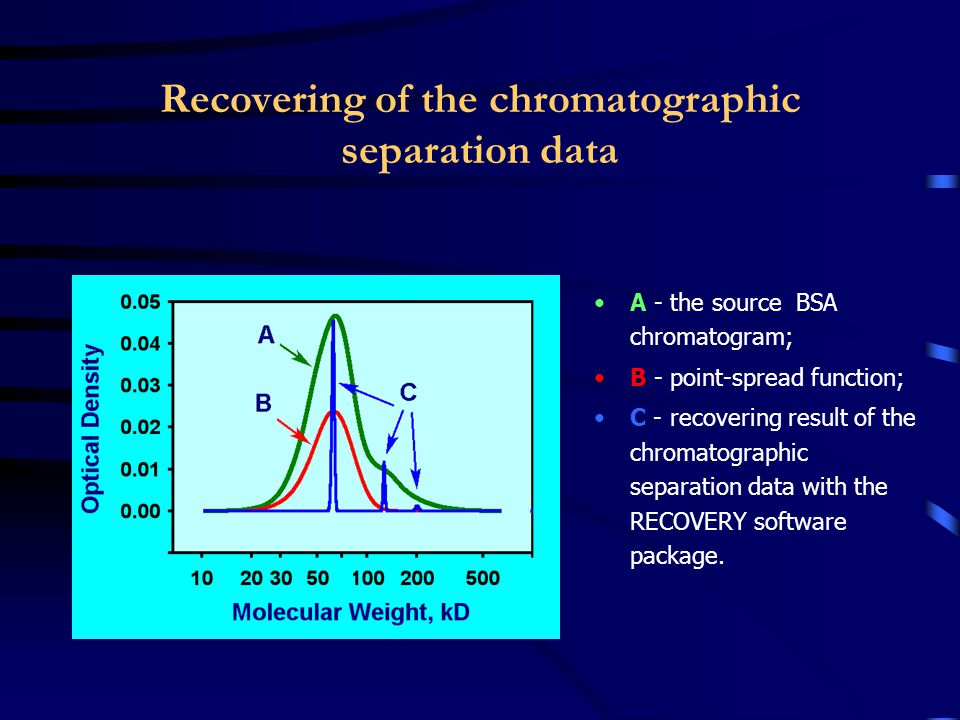 Recovering of the chromatographic separation data A - the source BSA chromatogram; B - point-spread function; C - recovering result of the chromatogra