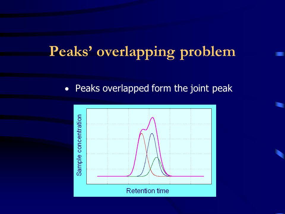 Peak width and whole column limit - under investigation Separation of the rat eye lens crystallins (magenta) –10 kD - 1.5 MD limit Peak width of the standard proteins (blue)