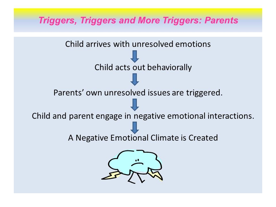 Child arrives with unresolved emotions Child acts out behaviorally Parents' own unresolved issues are triggered.