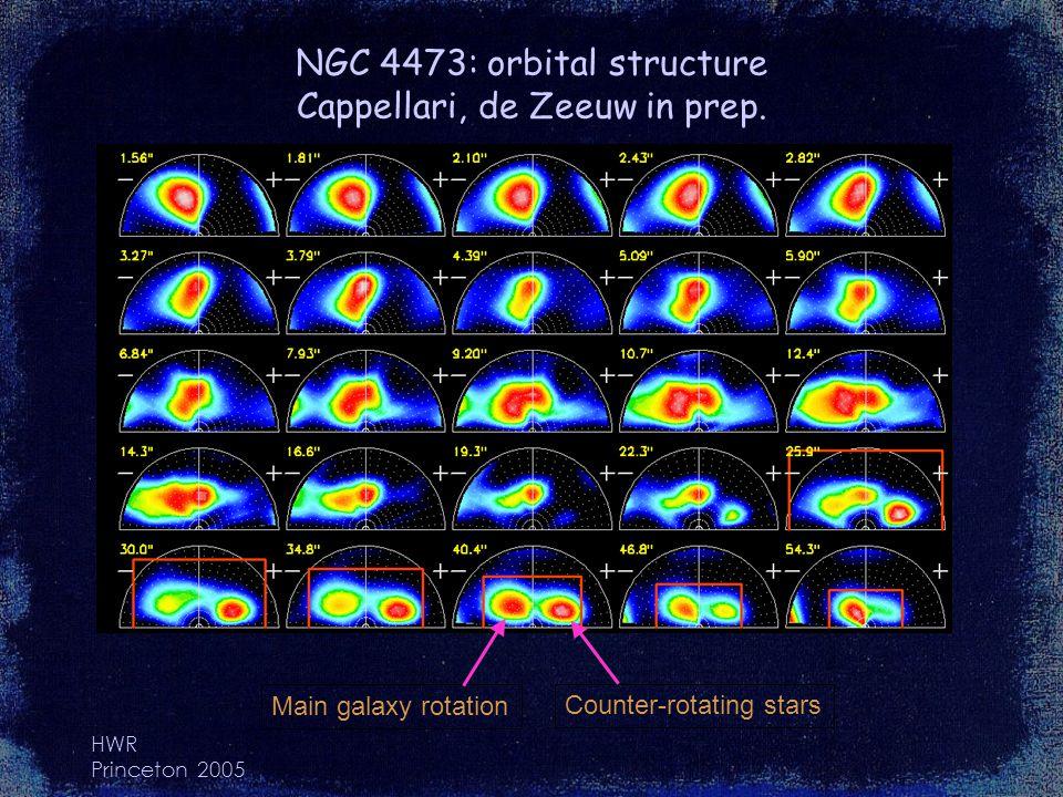 HWR Princeton 2005 NGC 4473: orbital structure Cappellari, de Zeeuw in prep. Counter-rotating stars Main galaxy rotation