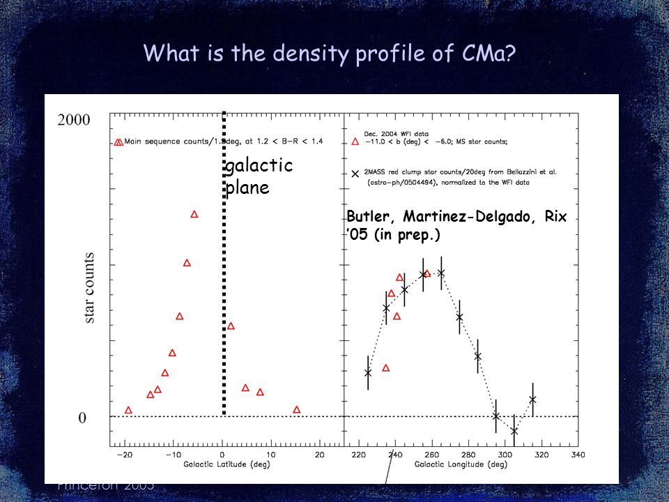 HWR Princeton 2005 What is the density profile of CMa.