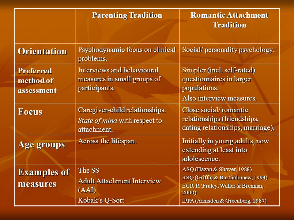 Parenting Tradition Romantic Attachment Tradition Orientation Psychodynamic focus on clinical problems. Social/ personality psychology. Preferred meth