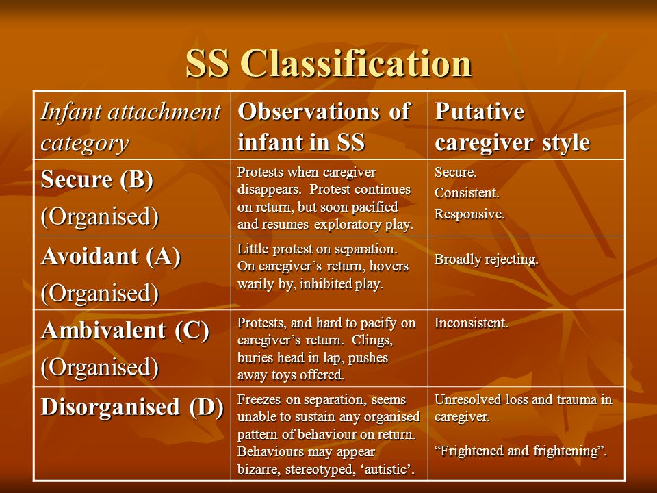 SS Classification Infant attachment category Observations of infant in SS Putative caregiver style Secure (B) (Organised) Protests when caregiver disa