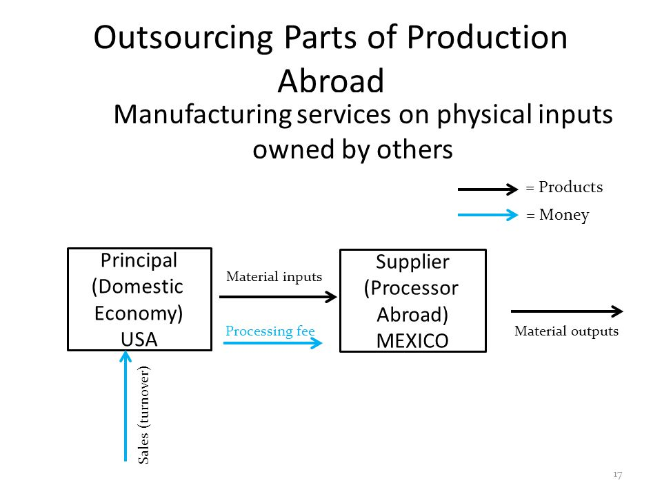Outsourcing Parts of Production Abroad Manufacturing services on physical inputs owned by others 17 Principal (Domestic Economy) USA Supplier (Process
