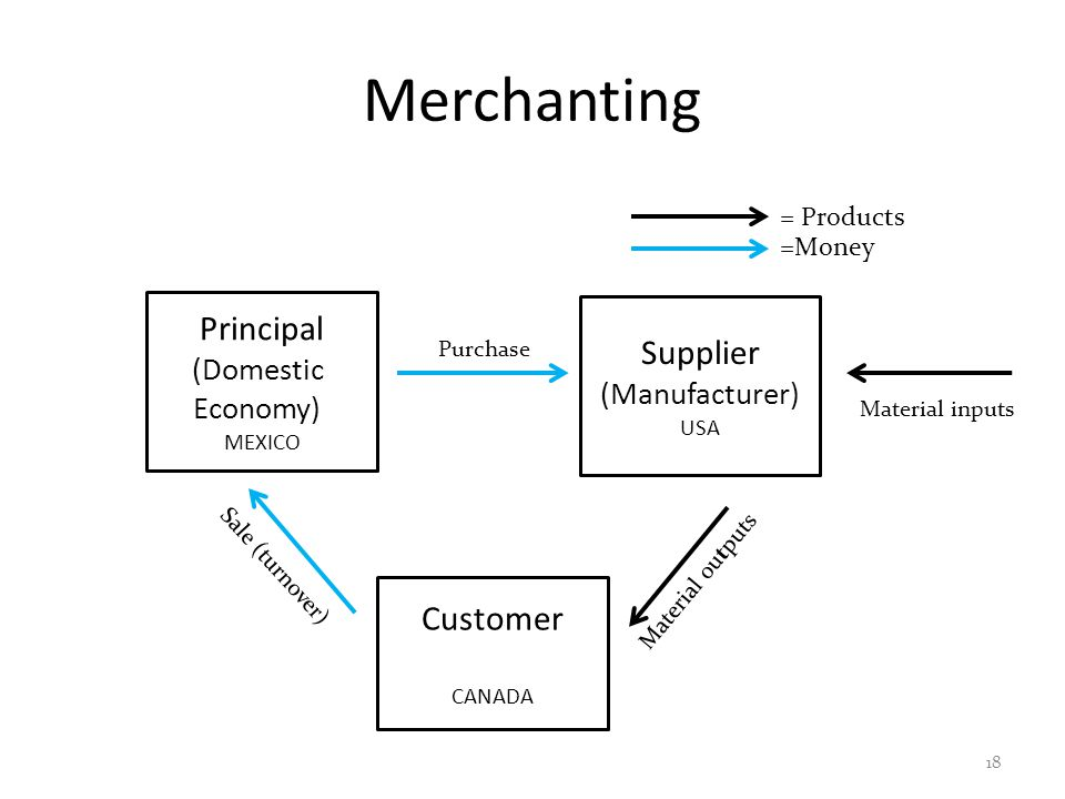 Merchanting 18 Principal (Domestic Economy) MEXICO Supplier (Manufacturer) USA Material outputs Customer CANADA Purchase Sale (turnover) = Products =Money Material inputs