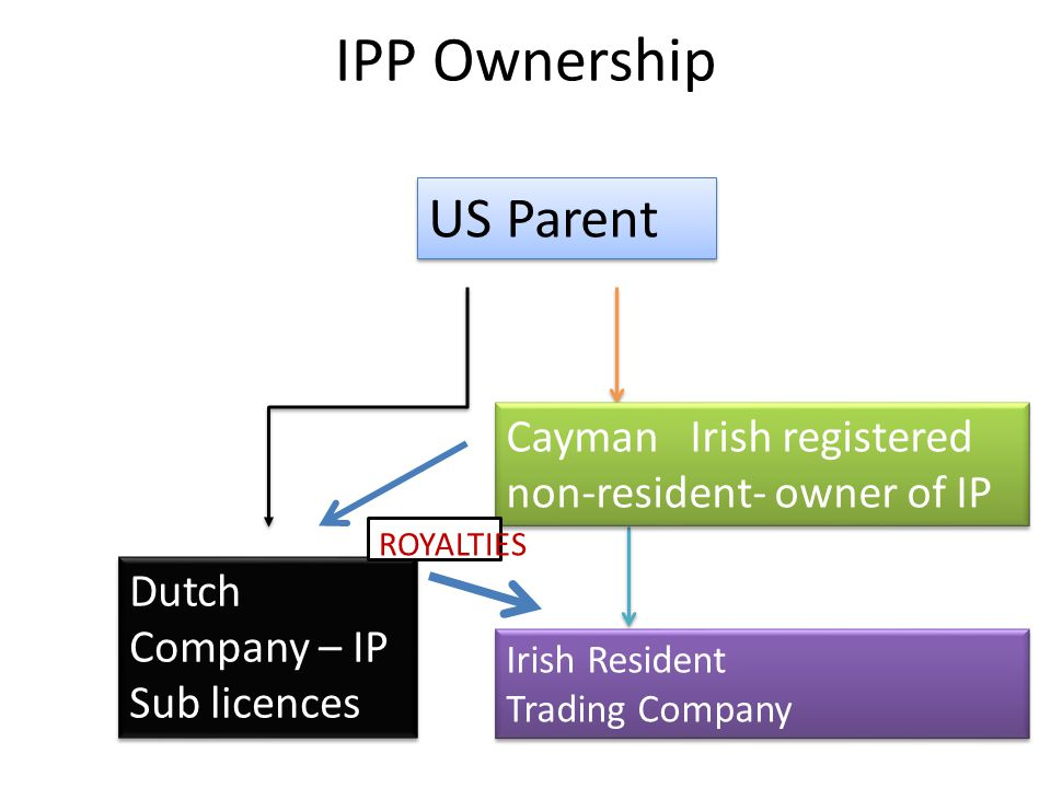 IPP Ownership US Parent Dutch Company – IP Sub licences Cayman Irish registered non-resident- owner of IP Cayman Irish registered non-resident- owner of IP Irish Resident Trading Company Irish Resident Trading Company ROYALTIES