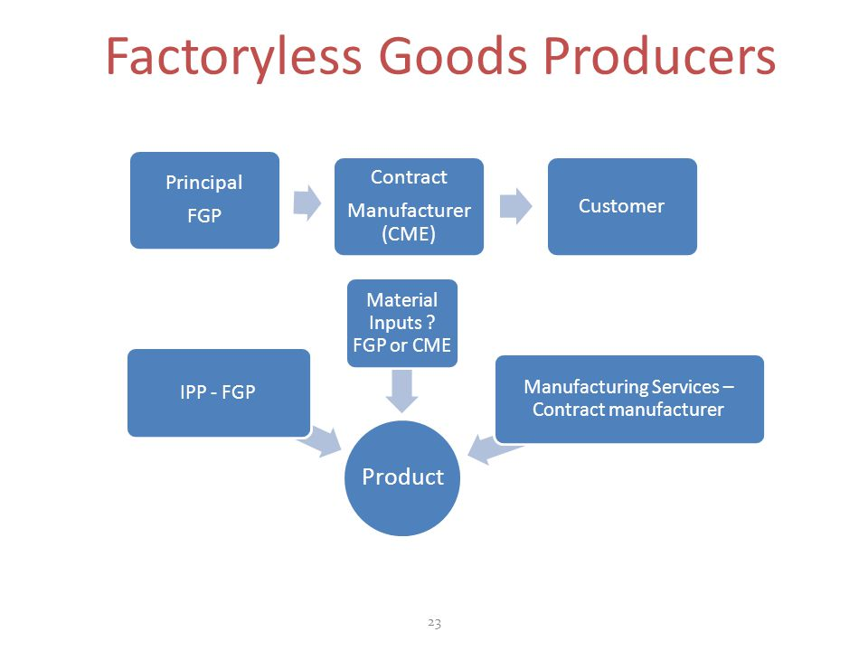 Factoryless Goods Producers 23 Principal FGP Contract Manufacturer (CME) Customer Product IPP - FGP Material Inputs ? FGP or CME Manufacturing Service