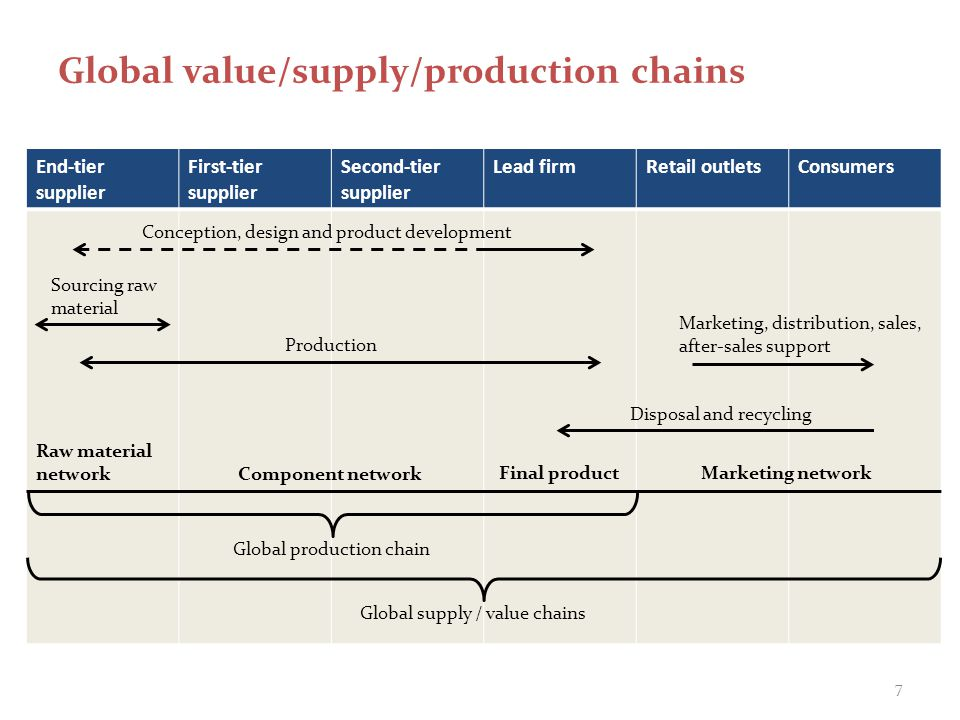 Global value/supply/production chains End-tier supplier First-tier supplier Second-tier supplier Lead firmRetail outletsConsumers Conception, design a