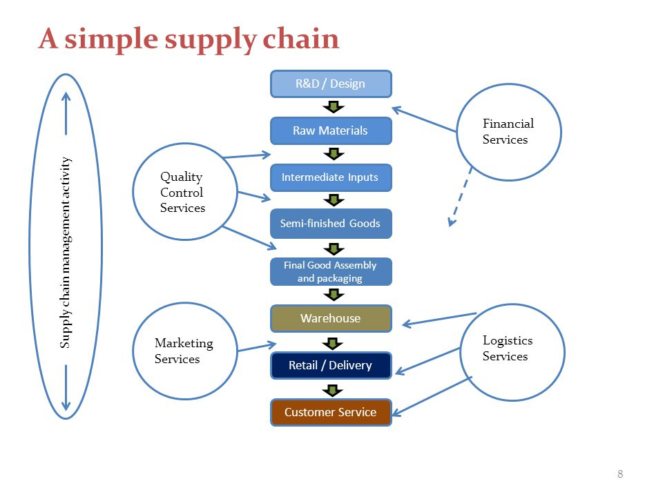 A simple supply chain R&D / Design Raw Materials Intermediate Inputs Semi-finished Goods Final Good Assembly and packaging Warehouse Retail / Delivery