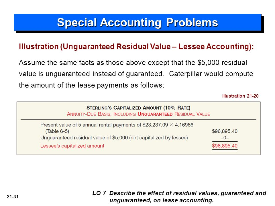 21-31 Assume the same facts as those above except that the $5,000 residual value is unguaranteed instead of guaranteed.