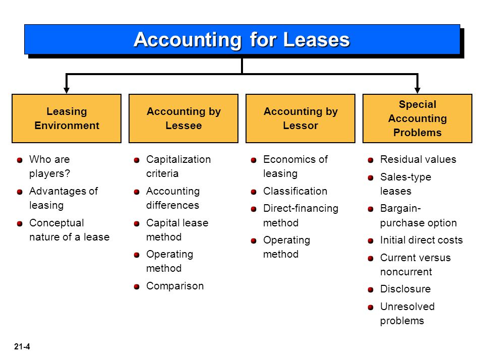 21-45 LO 10 Understand and apply lease accounting concepts to various lease arrangements.