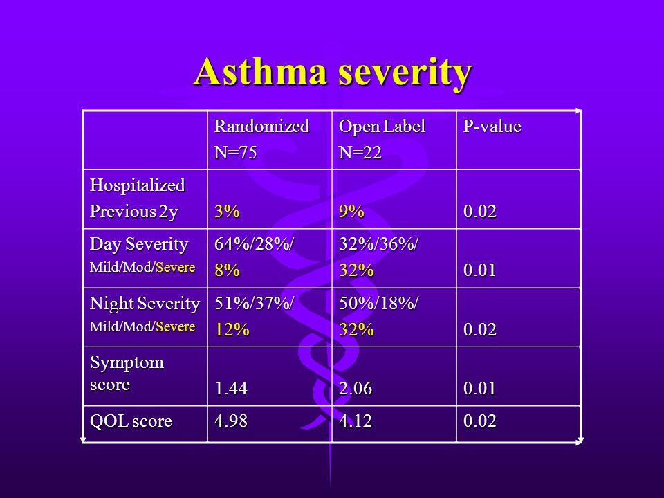Asthma severity RandomizedN=75 Open Label N=22P-value Hospitalized Previous 2y 3%9%0.02 Day Severity Mild/Mod/Severe 64%/28%/8%32%/36%/32%0.01 Night Severity Mild/Mod/Severe 51%/37%/12%50%/18%/32%0.02 Symptom score 1.442.060.01 QOL score 4.984.120.02