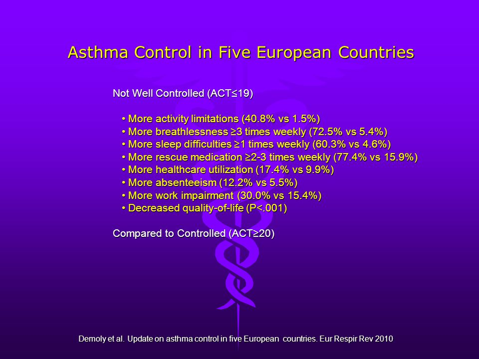 Asthma Control in Five European Countries Demoly et al.