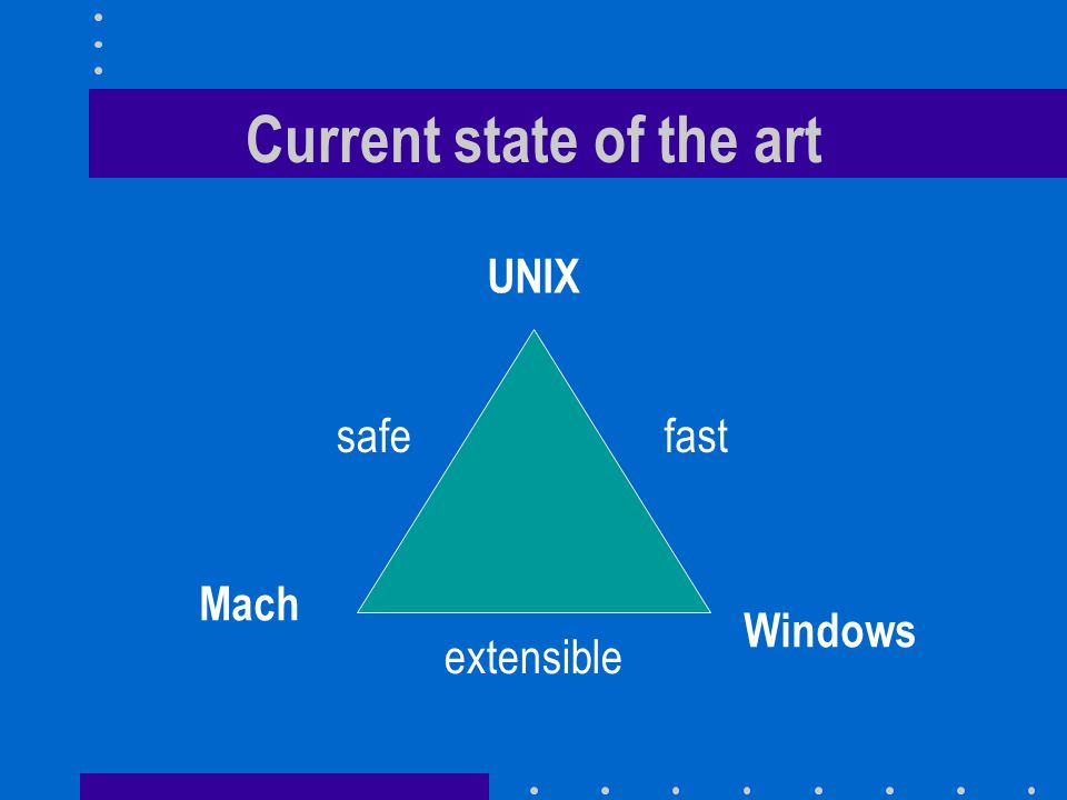 Current state of the art UNIX Mach Windows safefast extensible