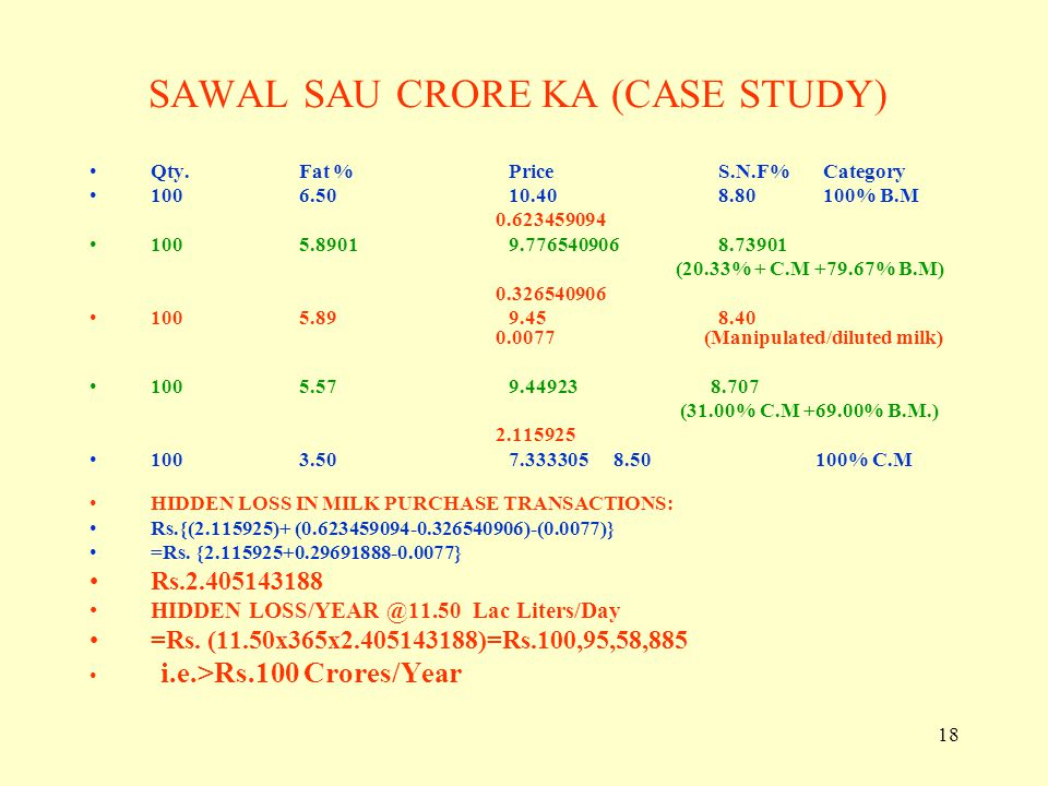 18 SAWAL SAU CRORE KA (CASE STUDY) Qty.Fat %PriceS.N.F%Category 1006.5010.408.80100% B.M 0.623459094 1005.89019.7765409068.73901 (20.33% + C.M +79.67%