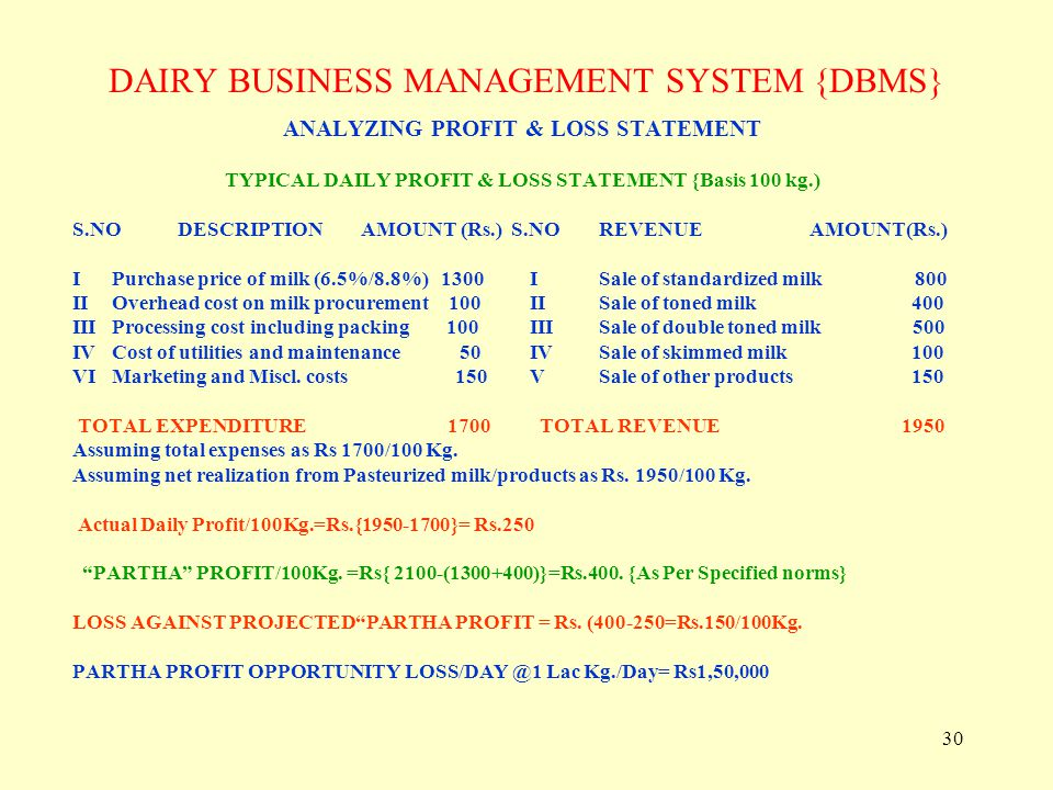 30 DAIRY BUSINESS MANAGEMENT SYSTEM {DBMS} ANALYZING PROFIT & LOSS STATEMENT TYPICAL DAILY PROFIT & LOSS STATEMENT {Basis 100 kg.) S.NODESCRIPTION AMO