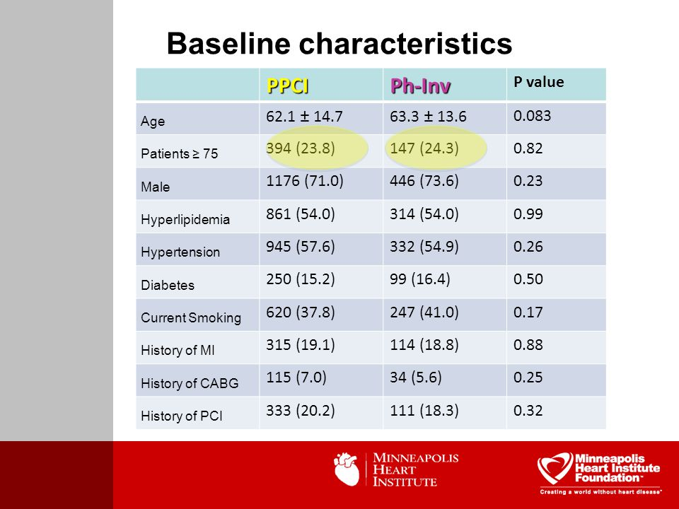 Baseline characteristicsPPCIPh-Inv P value Age 62.1 ± 14.763.3 ± 13.60.083 Patients ≥ 75 394 (23.8)147 (24.3)0.82 Male 1176 (71.0)446 (73.6)0.23 Hyperlipidemia 861 (54.0)314 (54.0)0.99 Hypertension 945 (57.6)332 (54.9)0.26 Diabetes 250 (15.2)99 (16.4)0.50 Current Smoking 620 (37.8)247 (41.0)0.17 History of MI 315 (19.1)114 (18.8)0.88 History of CABG 115 (7.0)34 (5.6)0.25 History of PCI 333 (20.2)111 (18.3)0.32