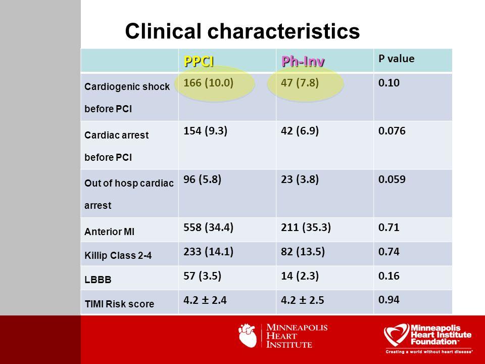 Clinical characteristicsPPCIPh-Inv P value Cardiogenic shock before PCI 166 (10.0)47 (7.8)0.10 Cardiac arrest before PCI 154 (9.3)42 (6.9)0.076 Out of hosp cardiac arrest 96 (5.8)23 (3.8)0.059 Anterior MI 558 (34.4)211 (35.3)0.71 Killip Class 2-4 233 (14.1)82 (13.5)0.74 LBBB 57 (3.5)14 (2.3)0.16 TIMI Risk score 4.2 ± 2.44.2 ± 2.50.94