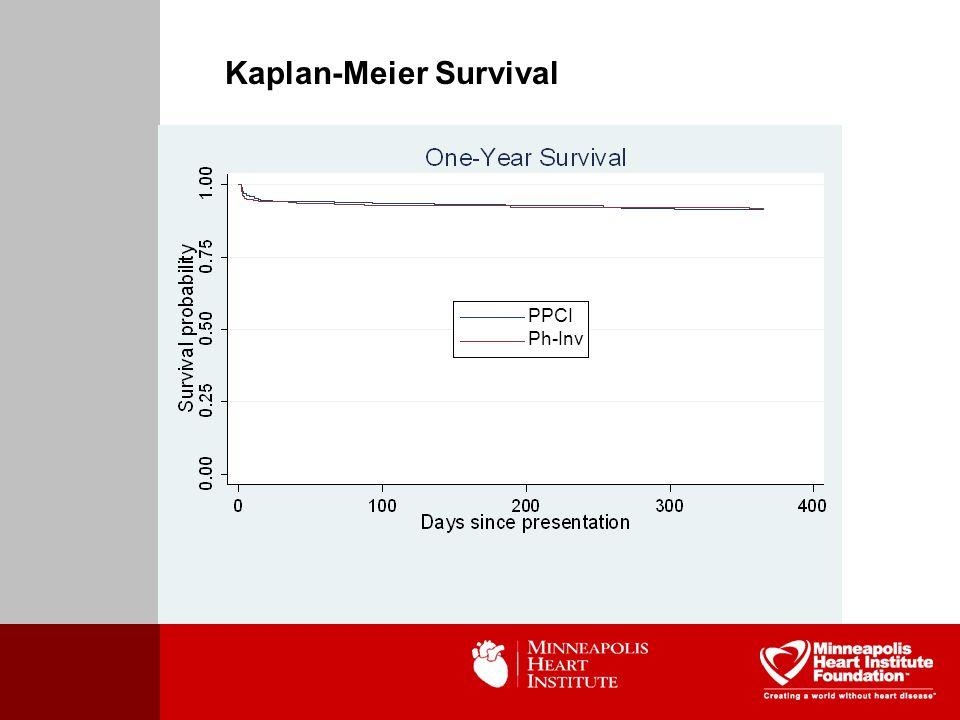Kaplan-Meier Survival PPCI Ph-Inv