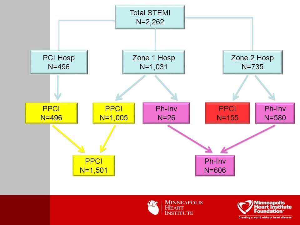 Total STEMI N=2,262 PCI Hosp N=496 Zone 1 Hosp N=1,031 Zone 2 Hosp N=735 PPCI N=496 PPCI N=1,005 Ph-Inv N=26 Ph-Inv N=580 PPCI N=155 PPCI N=1,501 Ph-Inv N=606