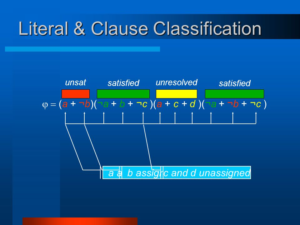 Literal & Clause Classification  (a +  ¬b)(¬a +  b + ¬c )(a + c + d )(¬a +  ¬b + ¬c ) a assigned 0b assigned 1 c and d unassigned unsatunresolved satisfied