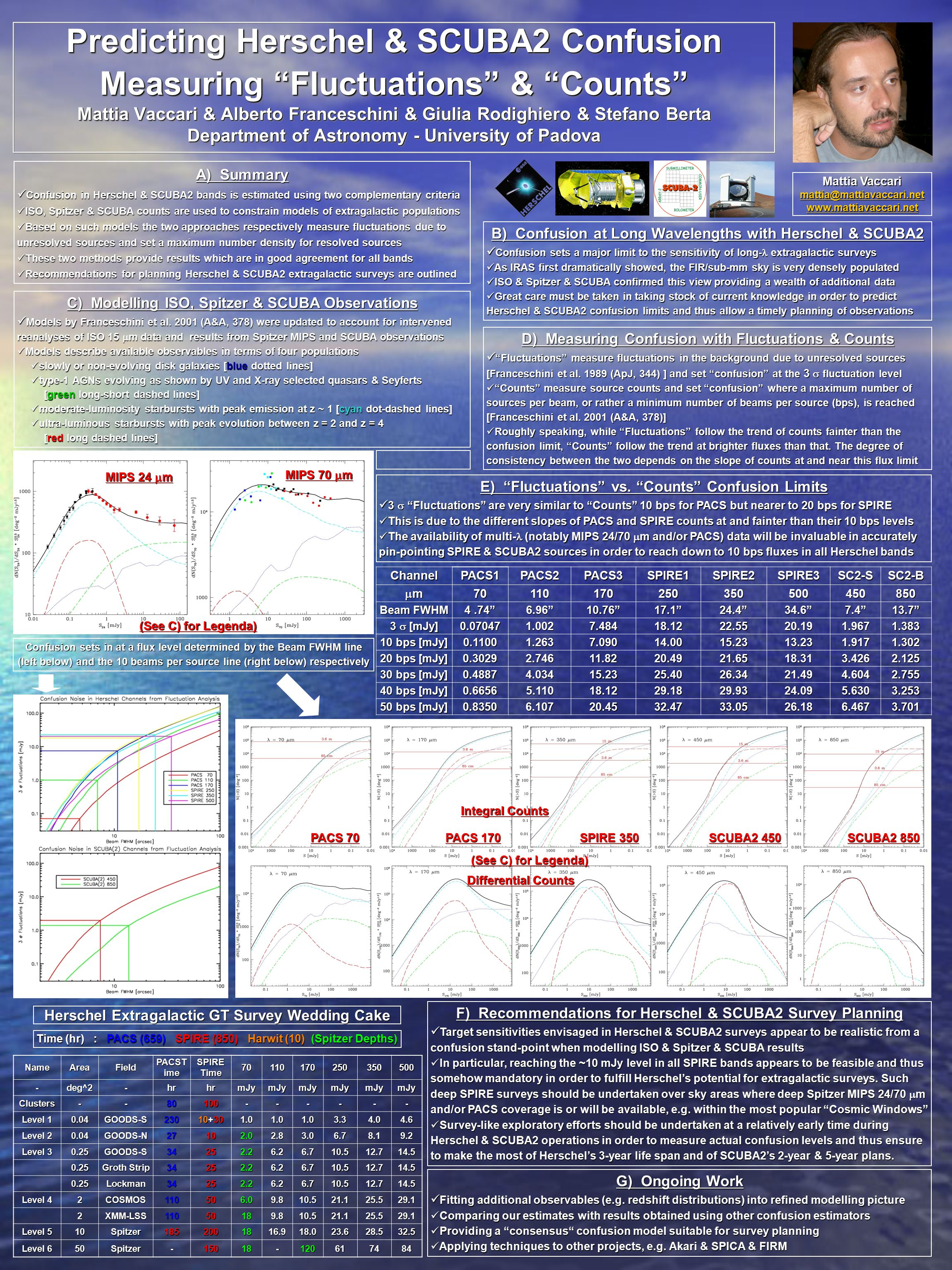 Predicting Herschel & SCUBA2 Confusion Measuring Fluctuations & Counts Mattia Vaccari & Alberto Franceschini & Giulia Rodighiero & Stefano Berta Department of Astronomy - University of Padova A) Summary Confusion in Herschel & SCUBA2 bands is estimated using two complementary criteria Confusion in Herschel & SCUBA2 bands is estimated using two complementary criteria ISO, Spitzer & SCUBA counts are used to constrain models of extragalactic populations ISO, Spitzer & SCUBA counts are used to constrain models of extragalactic populations Based on such models the two approaches respectively measure fluctuations due to unresolved sources and set a maximum number density for resolved sources Based on such models the two approaches respectively measure fluctuations due to unresolved sources and set a maximum number density for resolved sources These two methods provide results which are in good agreement for all bands These two methods provide results which are in good agreement for all bands Recommendations for planning Herschel & SCUBA2 extragalactic surveys are outlined Recommendations for planning Herschel & SCUBA2 extragalactic surveys are outlined Mattia Vaccari mattia@mattiavaccari.net www.mattiavaccari.net E) Fluctuations vs.