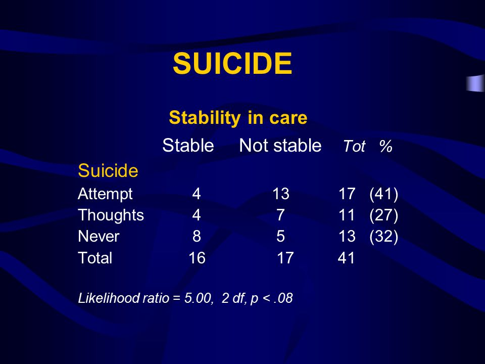 SUICIDE Stability in care Stable Not stable Tot % Suicide Attempt 4 13 17 (41) Thoughts 4 7 11 (27) Never 8 5 13 (32) Total 16 17 41 Likelihood ratio