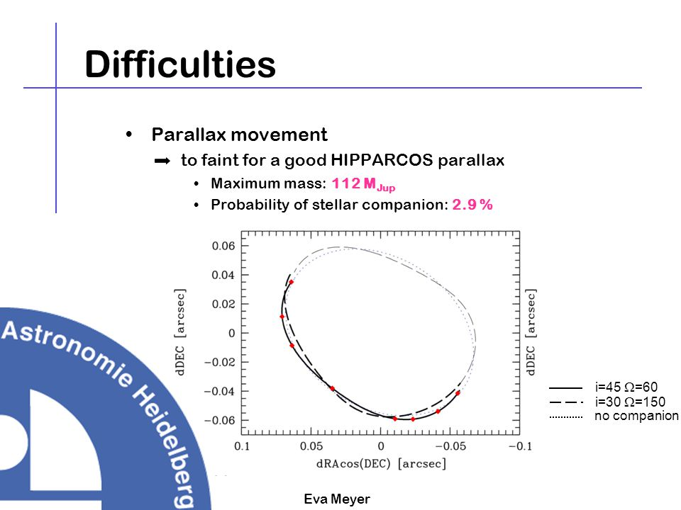 Eva Meyer Difficulties Parallax movement –to faint for a good HIPPARCOS parallax Maximum mass: 112 M Jup Probability of stellar companion: 2.9 % i=45
