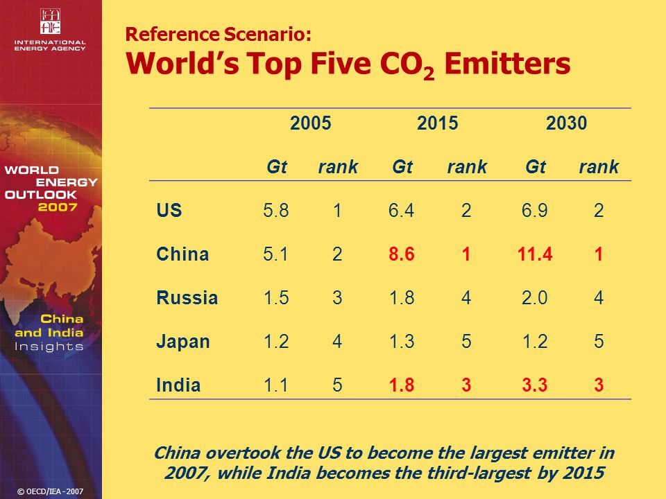 © OECD/IEA - 2007 Reference Scenario: World's Top Five CO 2 Emitters 200520152030 GtrankGtrankGtrank US5.816.426.92 China5.128.6111.41 Russia1.531.842.04 Japan1.241.351.25 India1.151.833.33 China overtook the US to become the largest emitter in 2007, while India becomes the third-largest by 2015
