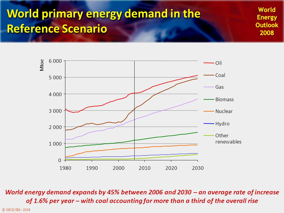 © OECD/IEA - 2008 World primary energy demand in the Reference Scenario 0 1 000 2 000 3 000 4 000 5 000 6 000 198019902000201020202030 Mtoe Oil Coal Gas Biomass Nuclear Hydro Other renewables World energy demand expands by 45% between 2006 and 2030 – an average rate of increase of 1.6% per year – with coal accounting for more than a third of the overall rise