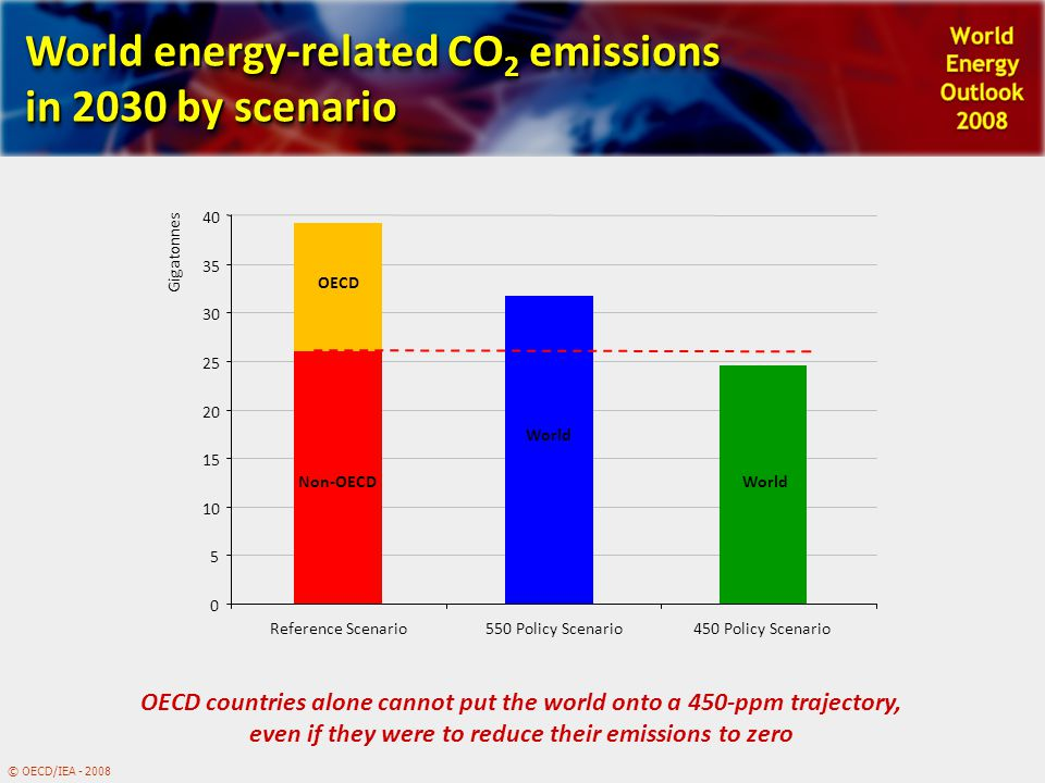 © OECD/IEA - 2008 World energy-related CO 2 emissions in 2030 by scenario OECD countries alone cannot put the world onto a 450-ppm trajectory, even if they were to reduce their emissions to zero Non-OECD World OECD 0 5 10 15 20 25 30 35 40 Reference Scenario550 Policy Scenario450 Policy Scenario Gigatonnes