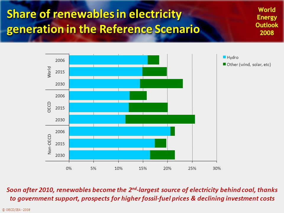 © OECD/IEA - 2008 Share of renewables in electricity generation in the Reference Scenario 0%5%10%15%20%25%30% 2030 2015 2006 2030 2015 2006 2030 2015 2006 Non-OECD OECD World Hydro Other (wind, solar, etc) Soon after 2010, renewables become the 2 nd -largest source of electricity behind coal, thanks to government support, prospects for higher fossil-fuel prices & declining investment costs