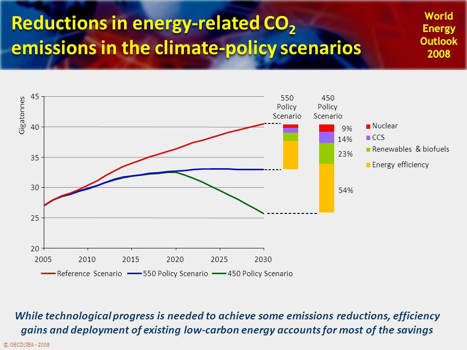 © OECD/IEA - 2008 Reductions in energy-related CO 2 emissions in the climate-policy scenarios While technological progress is needed to achieve some emissions reductions, efficiency gains and deployment of existing low-carbon energy accounts for most of the savings 20 25 30 35 40 45 200520102015202020252030 Gigatonnes Reference Scenario550 Policy Scenario450 Policy Scenario CCS Renewables & biofuels Nuclear Energy efficiency 550 Policy Scenario 450 Policy Scenario 54% 23% 14% 9%