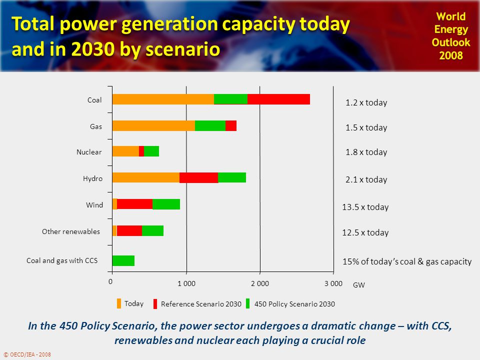 © OECD/IEA - 2008 Total power generation capacity today and in 2030 by scenario In the 450 Policy Scenario, the power sector undergoes a dramatic change – with CCS, renewables and nuclear each playing a crucial role 0 1 0002 0003 000 Other renewables Wind Hydro Nuclear Coal and gas with CCS Gas Coal GW 1.2 x today 1.5 x today 13.5 x today 2.1 x today 1.8 x today 12.5 x today 15% of today's coal & gas capacity Today Reference Scenario 2030 450 Policy Scenario 2030