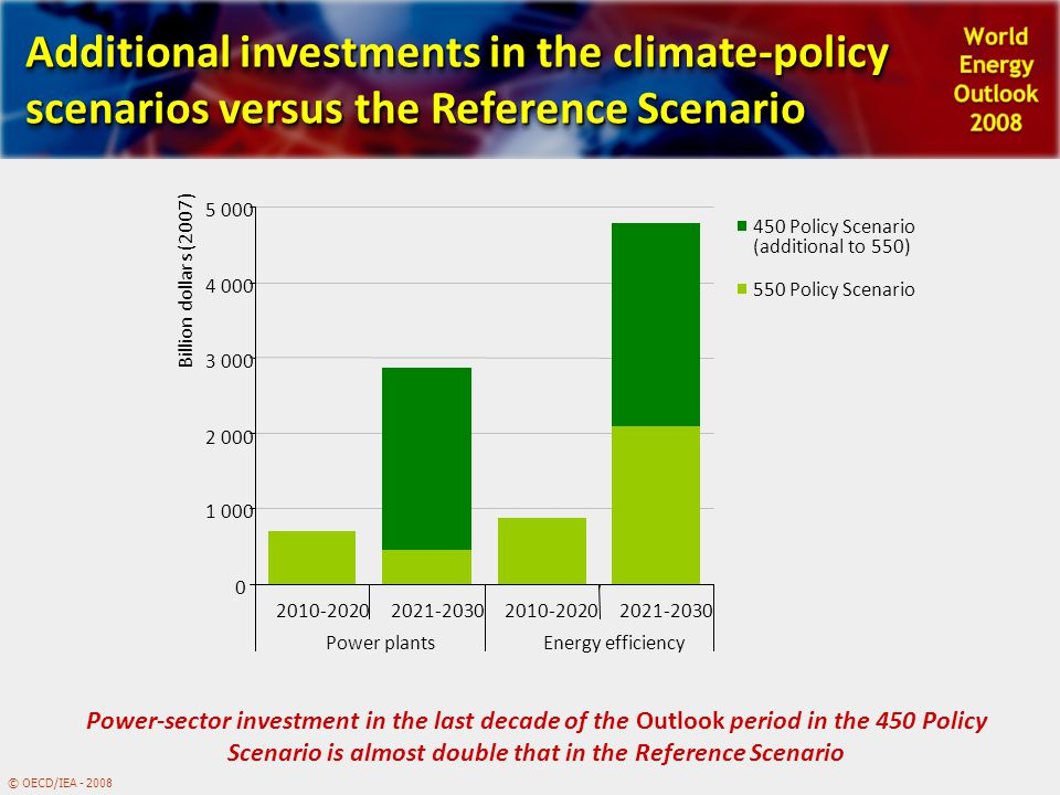 © OECD/IEA - 2008 Additional investments in the climate-policy scenarios versus the Reference Scenario Power-sector investment in the last decade of the Outlook period in the 450 Policy Scenario is almost double that in the Reference Scenario 0 1 000 2 000 3 000 4 000 5 000 2010-20202021-20302010-20202021-2030 Power plantsEnergy efficiency Billion dollars (2007) 450 Policy Scenario (additional to 550) 550 Policy Scenario
