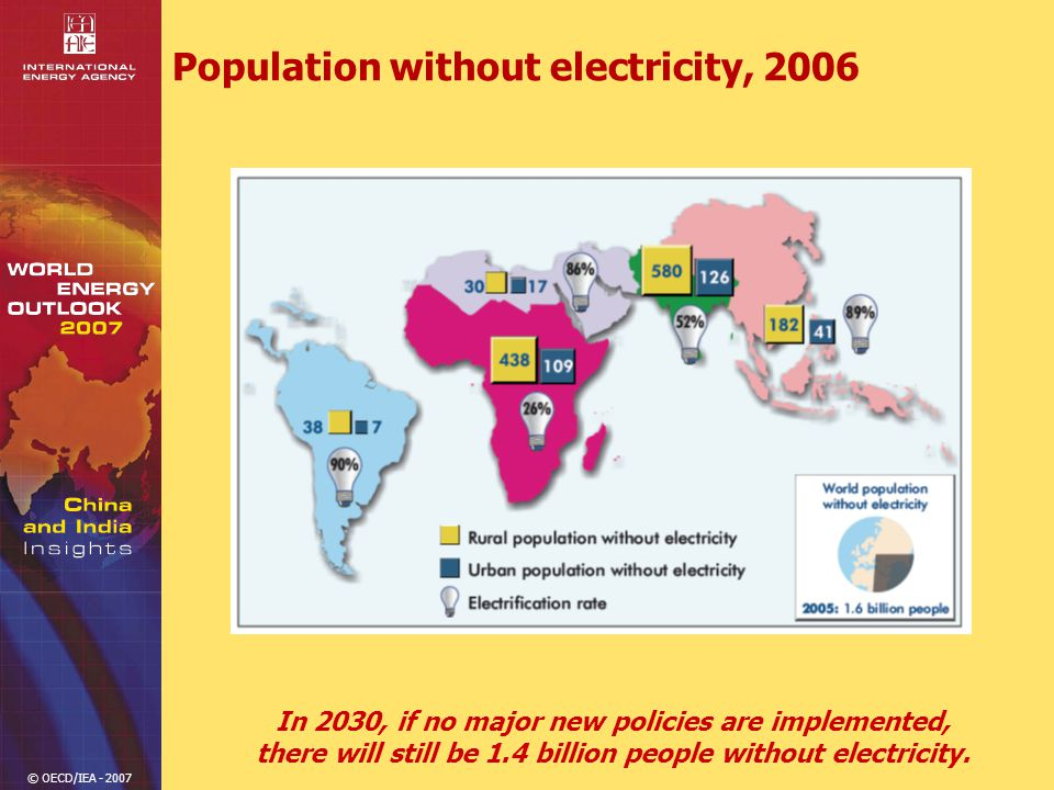 © OECD/IEA - 2007 Population without electricity, 2006 In 2030, if no major new policies are implemented, there will still be 1.4 billion people without electricity.