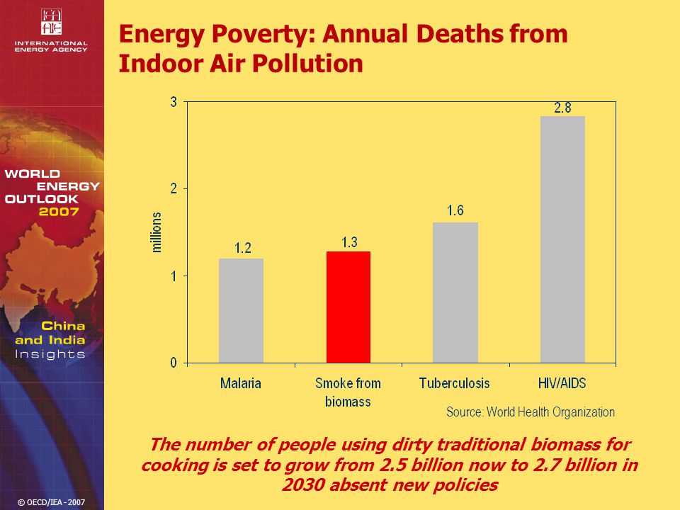 © OECD/IEA - 2007 Energy Poverty: Annual Deaths from Indoor Air Pollution The number of people using dirty traditional biomass for cooking is set to grow from 2.5 billion now to 2.7 billion in 2030 absent new policies Source: World Health Organization