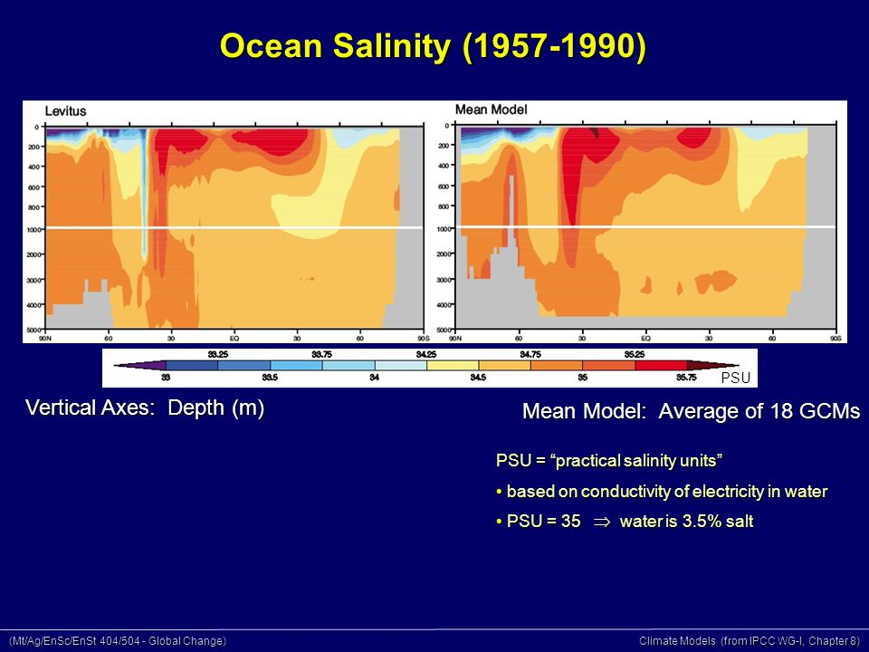 (Mt/Ag/EnSc/EnSt 404/504 - Global Change) Climate Models (from IPCC WG-I, Chapter 8) Ocean Salinity (1957-1990) Mean Model: Average of 18 GCMs PSU Vertical Axes: Depth (m) PSU = practical salinity units based on conductivity of electricity in water based on conductivity of electricity in water PSU = 35  water is 3.5% salt PSU = 35  water is 3.5% salt