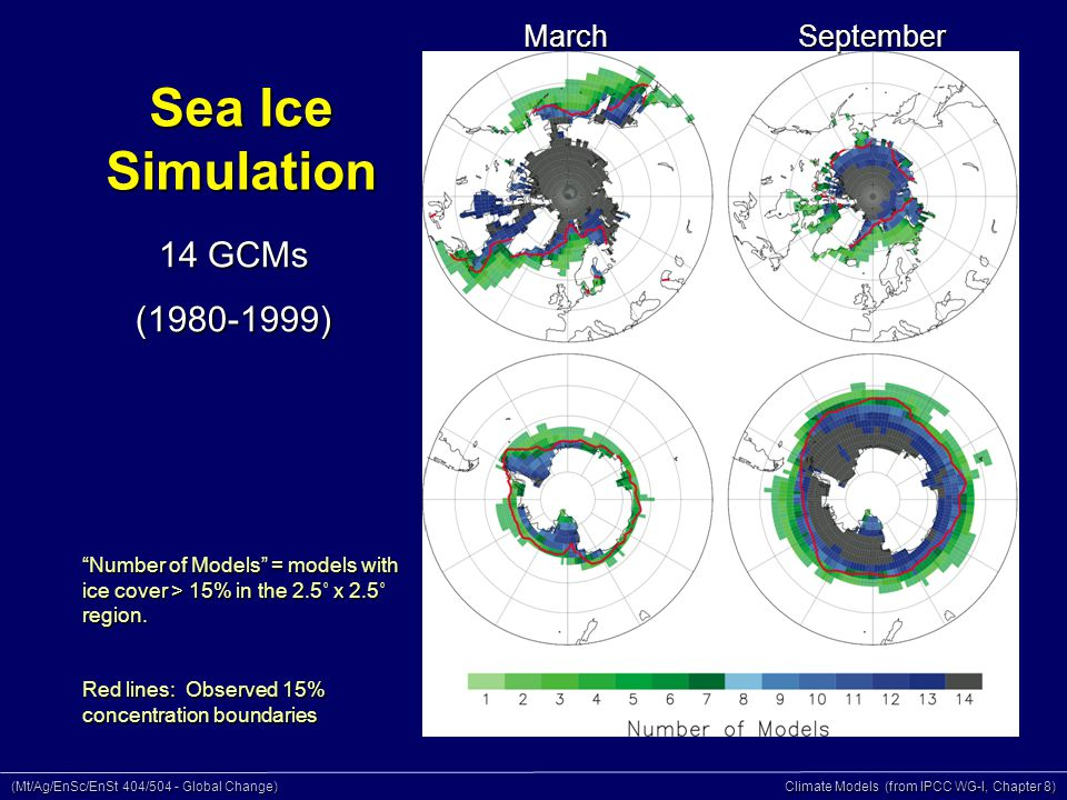 (Mt/Ag/EnSc/EnSt 404/504 - Global Change) Climate Models (from IPCC WG-I, Chapter 8) Sea Ice Simulation March September 14 GCMs (1980-1999) Number of Models = models with ice cover > 15% in the 2.5˚ x 2.5˚ region.