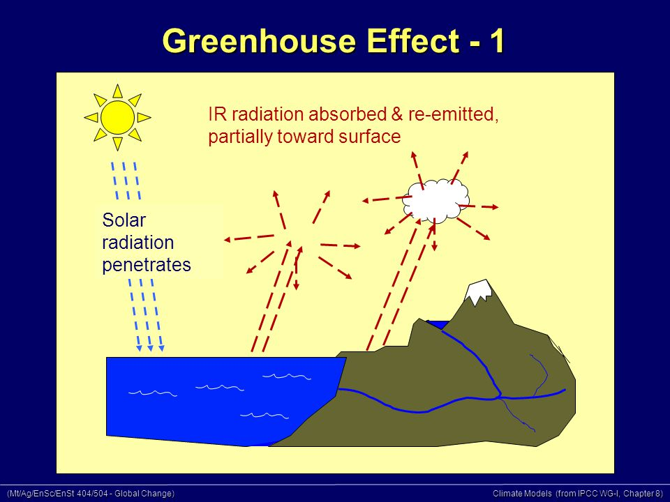 (Mt/Ag/EnSc/EnSt 404/504 - Global Change) Climate Models (from IPCC WG-I, Chapter 8) IR radiation absorbed & re-emitted, partially toward surface Solar radiation penetrates Greenhouse Effect - 1