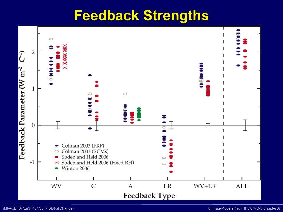 (Mt/Ag/EnSc/EnSt 404/504 - Global Change) Climate Models (from IPCC WG-I, Chapter 8) Feedback Strengths